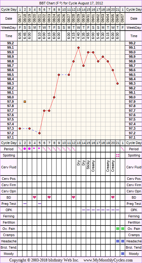 Fertility Chart for cycle Aug 17, 2012, chart owner tags: BFN (Not Pregnant), Biphasic, Clomid, Ovulation Prediction Kits, Other Meds, Over Weight