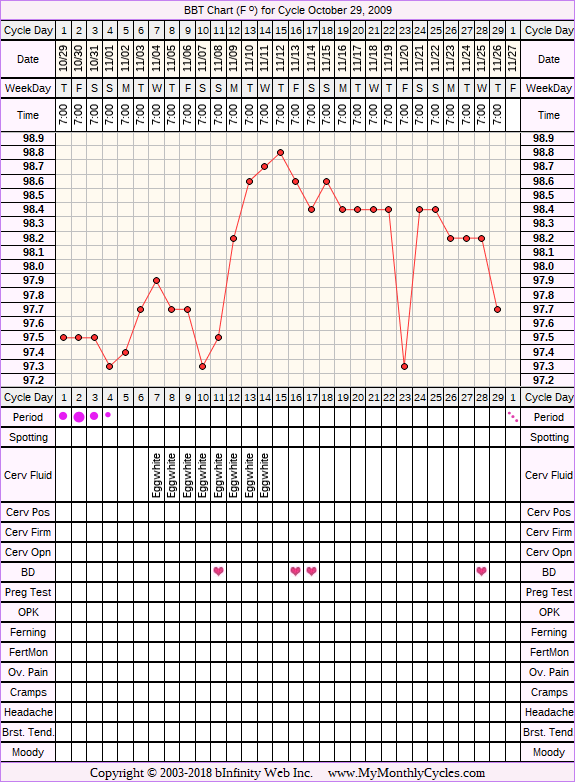 Fertility Chart for cycle Oct 29, 2009, chart owner tags: Acupuncture, Endometriosis, Herbal Fertility Supplement, Over Weight, PCOS, Uterine Fibroids