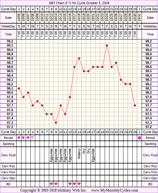 Fertility Chart for cycle Oct 5, 2008