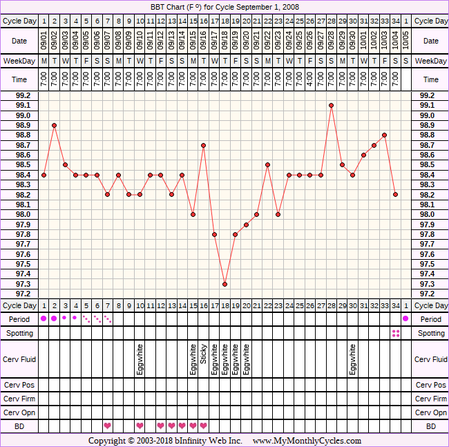 Fertility Chart for cycle Sep 1, 2008
