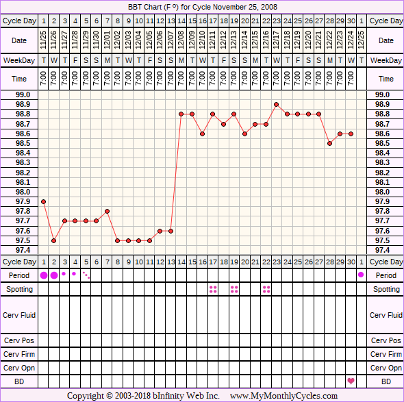 Fertility Chart for cycle Nov 25, 2008, chart owner tags: Acupuncture, Herbal Fertility Supplement
