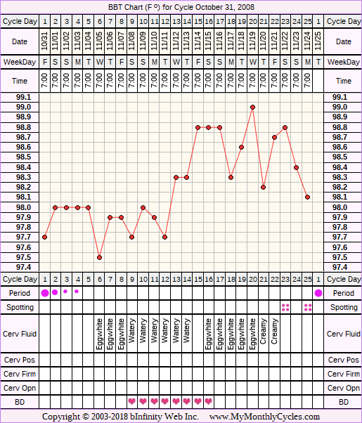 Fertility Chart for cycle Oct 31, 2008