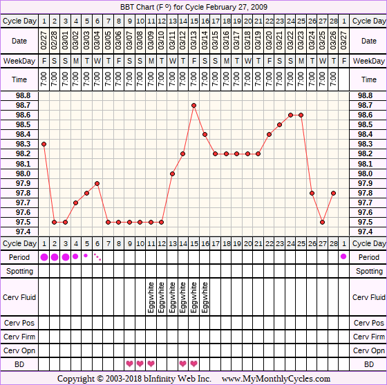 Fertility Chart for cycle Feb 27, 2009, chart owner tags: Acupuncture, Herbal Fertility Supplement