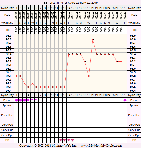 Fertility Chart for cycle Jan 31, 2009, chart owner tags: Acupuncture, Herbal Fertility Supplement