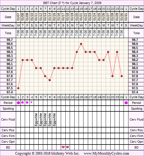 Fertility Chart for cycle Jan 7, 2009, chart owner tags: Acupuncture, Herbal Fertility Supplement