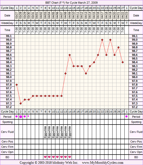 Fertility Chart for cycle Mar 27, 2009, chart owner tags: Acupuncture