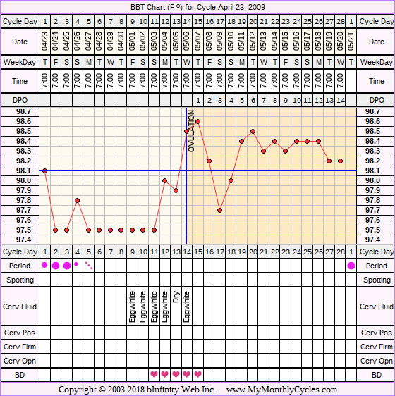 Fertility Chart for cycle Apr 23, 2009