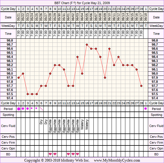 Fertility Chart for cycle May 21, 2009