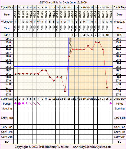 Fertility Chart for cycle Jun 18, 2009