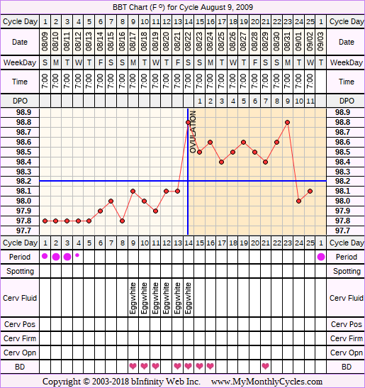 Fertility Chart for cycle Aug 9, 2009