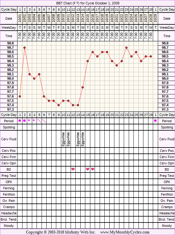 BBT Chart for cycle Oct 1, 2009