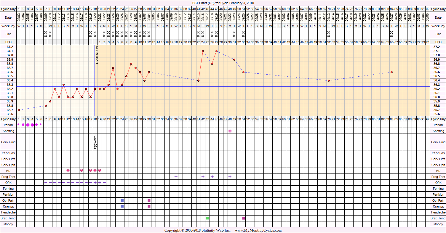 Fertility Chart for cycle Feb 3, 2010, chart owner tags: BFP (Pregnant), Clomid, Metformin, Ovulation Prediction Kits, Over Weight, PCOS