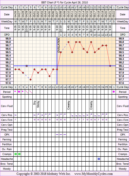 Fertility Chart for cycle Apr 26, 2010, chart owner tags: Biphasic, Herbal Fertility Supplement