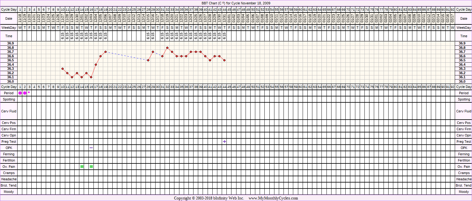 Fertility Chart for cycle Nov 18, 2009, chart owner tags: BFP (Pregnant), Clomid, Over Weight