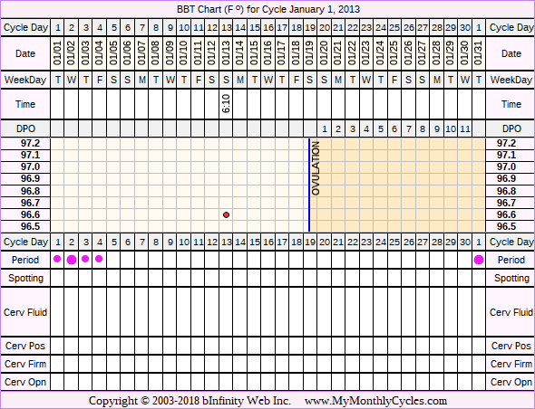 BBT Chart for cycle Jan 1, 2013