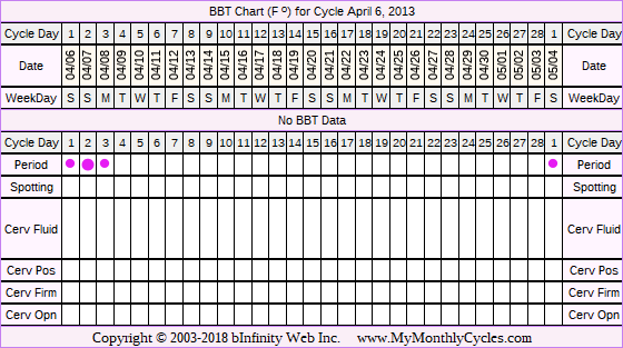 Fertility Chart for cycle Apr 6, 2013