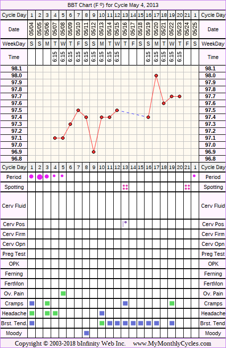 Fertility Chart for cycle May 4, 2013, chart owner tags: IVF