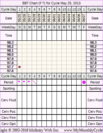 Fertility Chart for cycle May 25, 2013, chart owner tags: IVF