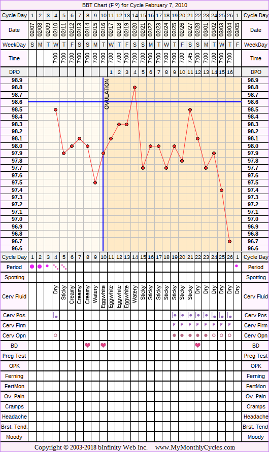 Fertility Chart for cycle Feb 7, 2010, chart owner tags: After IUD, Stress Cycle