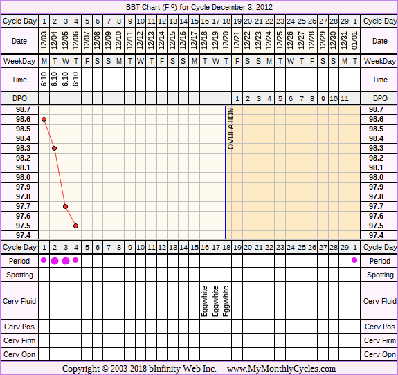 Fertility Chart for cycle Dec 3, 2012