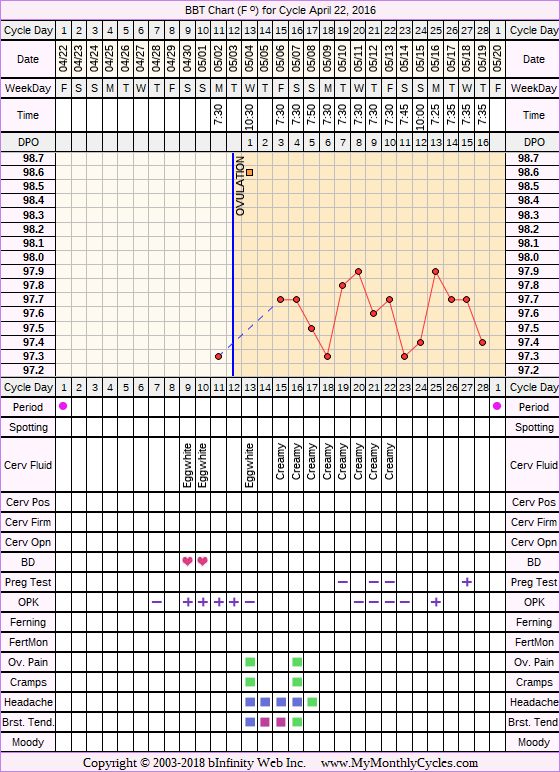 Fertility Chart for cycle Apr 22, 2016, chart owner tags: BreastFeeding, Miscarriage, Ovulation Prediction Kits