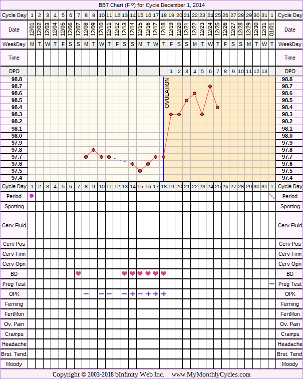 Fertility Chart for cycle Dec 1, 2014, chart owner tags: BFN (Not Pregnant), Endometriosis, Ovulation Prediction Kits, Other Meds