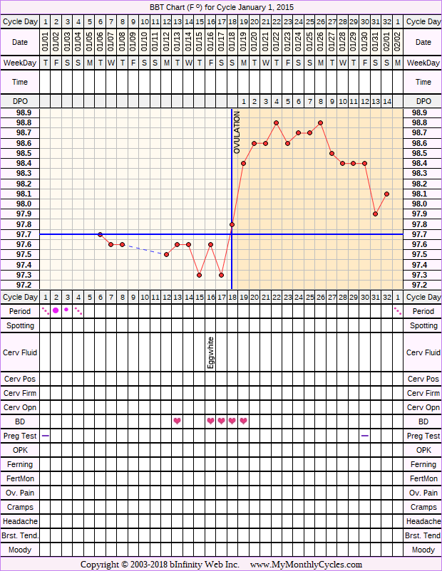 Fertility Chart for cycle Jan 1, 2015, chart owner tags: BFN (Not Pregnant), Endometriosis, Ovulation Prediction Kits, Other Meds