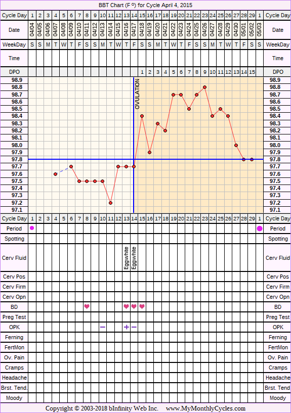 Fertility Chart for cycle Apr 4, 2015, chart owner tags: BFN (Not Pregnant)