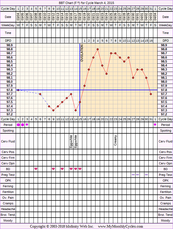 Fertility Chart for cycle Mar 4, 2015, chart owner tags: BFN (Not Pregnant), Other Meds