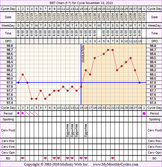 Fertility Chart for cycle Nov 13, 2010, chart owner tags: BFN (Not Pregnant), Other Meds