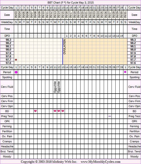 Fertility Chart for cycle May 3, 2015, chart owner tags: BFN (Not Pregnant), Other Meds