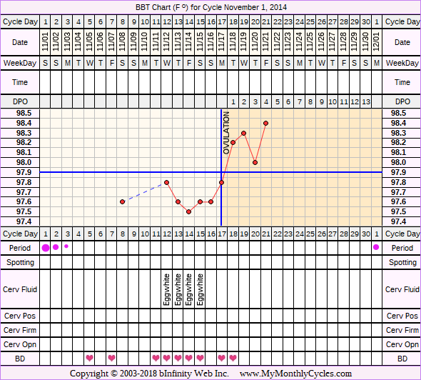Fertility Chart for cycle Nov 1, 2014, chart owner tags: BFN (Not Pregnant), Endometriosis, Other Meds