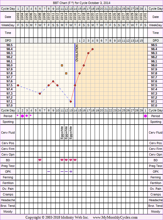 Fertility Chart for cycle Oct 3, 2014, chart owner tags: BFN (Not Pregnant), Endometriosis, Other Meds