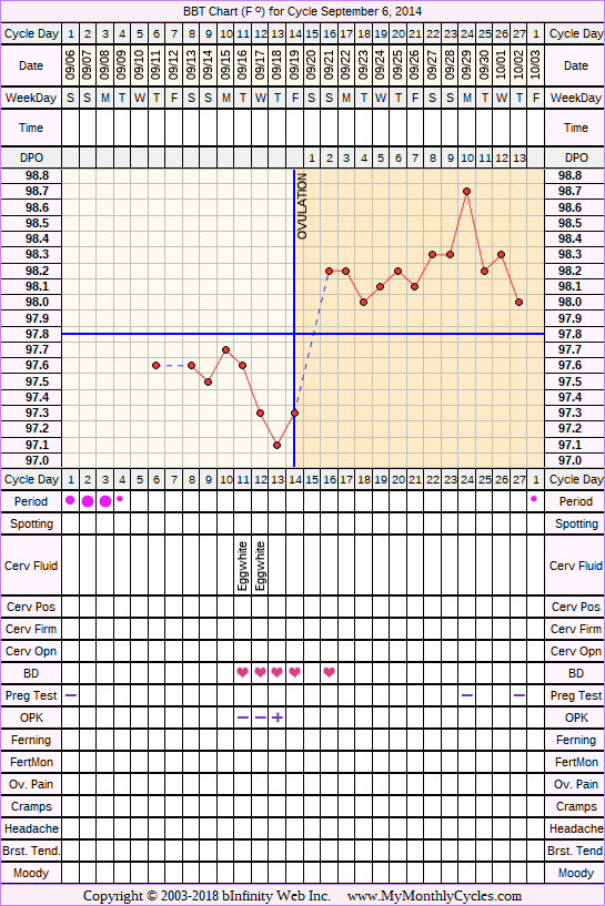 Fertility Chart for cycle Sep 6, 2014, chart owner tags: BFN (Not Pregnant), Endometriosis, Other Meds