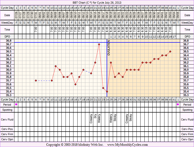 Fertility Chart for cycle Jul 26, 2013, chart owner tags: PCOS