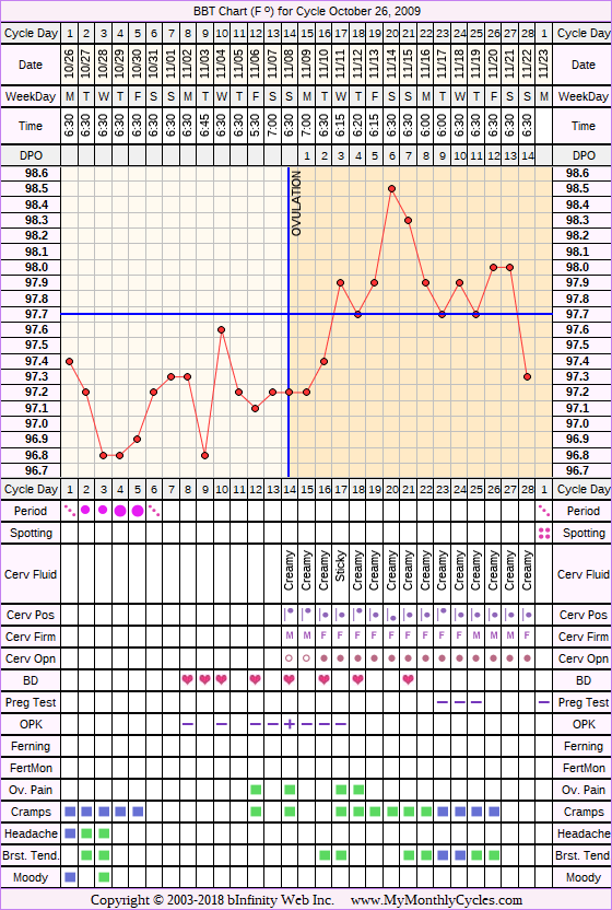 Fertility Chart for cycle Oct 26, 2009, chart owner tags: Acupuncture, Herbal Fertility Supplement, Ovulation Prediction Kits