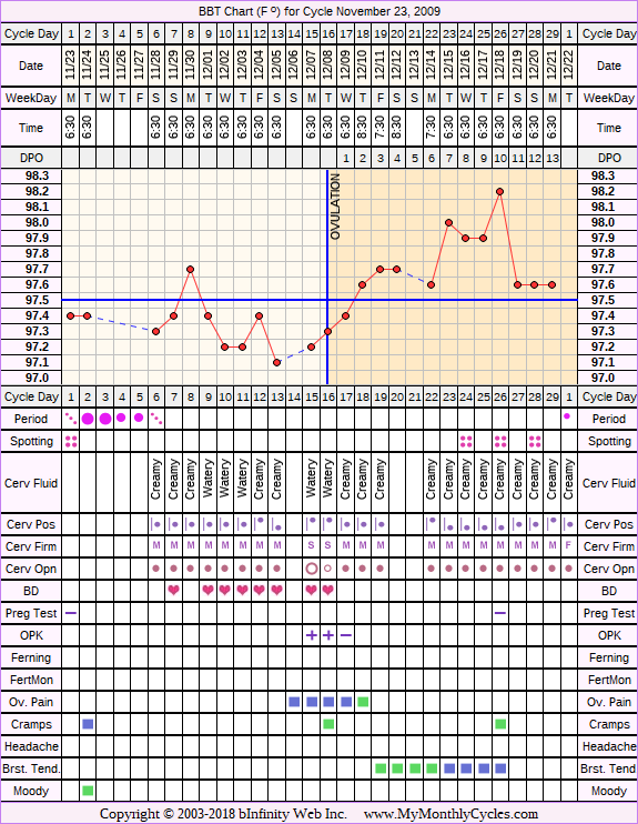 Fertility Chart for cycle Nov 23, 2009, chart owner tags: Herbal Fertility Supplement