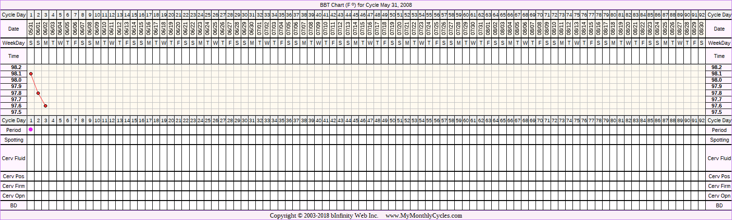 Fertility Chart for cycle May 31, 2008, chart owner tags: BFN (Not Pregnant), Ovulation Prediction Kits