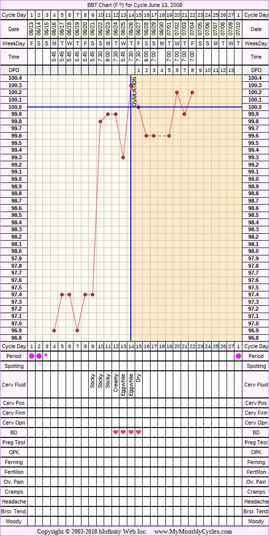Fertility Chart for cycle Jun 13, 2008