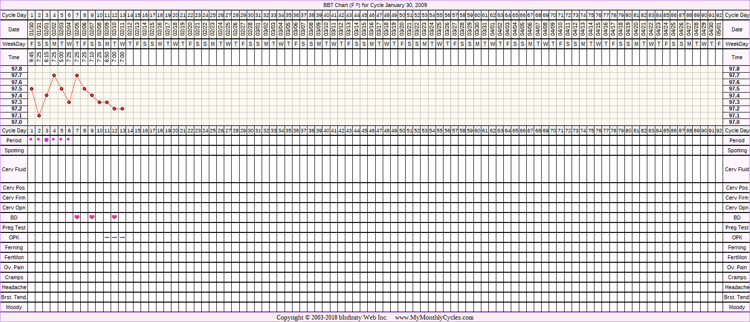 Fertility Chart for cycle Jan 30, 2009, chart owner tags: After the Pill, Ovulation Prediction Kits
