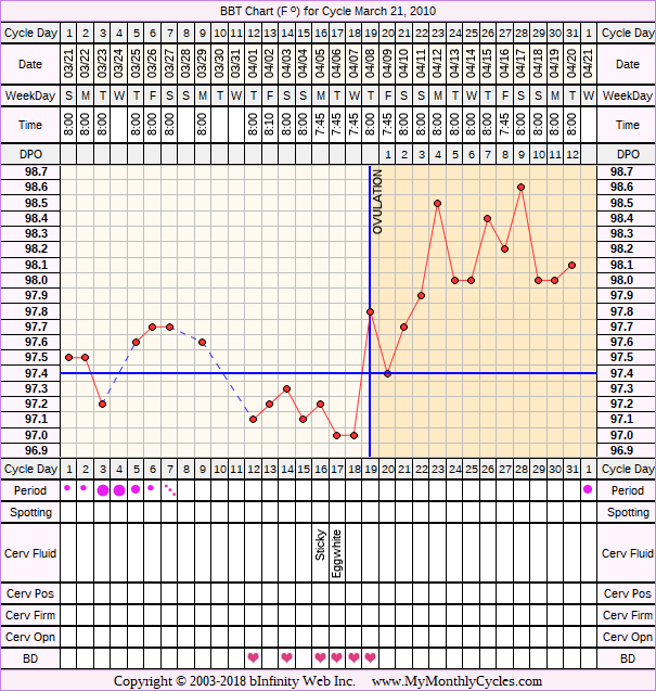 Fertility Chart for cycle Mar 21, 2010, chart owner tags: Clomid, Over Weight