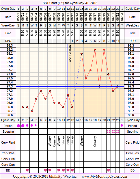 Fertility Chart for cycle May 31, 2015