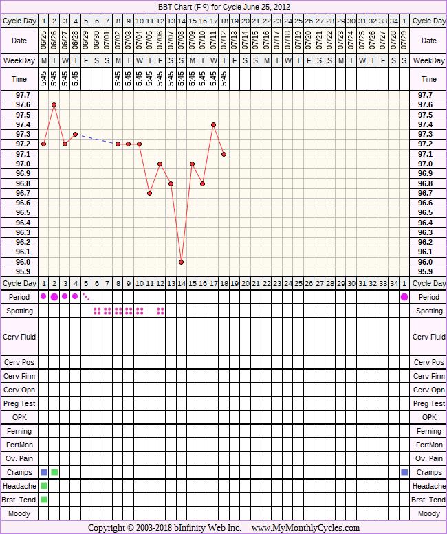 Fertility Chart for cycle Jun 25, 2012
