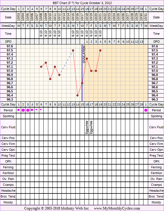 Fertility Chart for cycle Oct 3, 2012, chart owner tags: BFN (Not Pregnant)