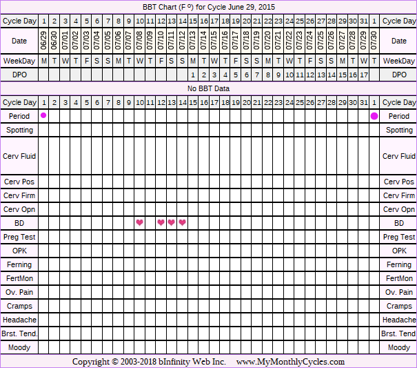 Fertility Chart for cycle Jun 29, 2015, chart owner tags: BFN (Not Pregnant), Other Meds