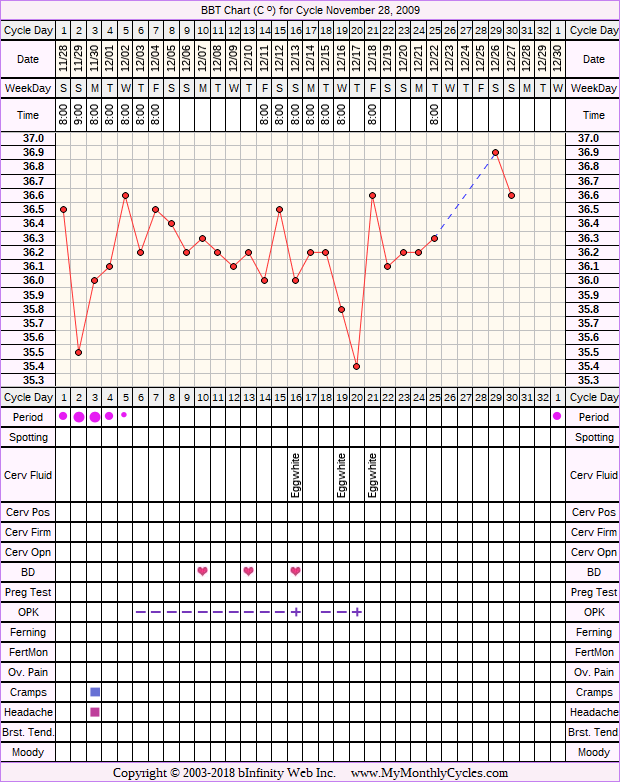 Fertility Chart for cycle Nov 28, 2009, chart owner tags: BFN (Not Pregnant), Clomid, Metformin, Ovulation Prediction Kits, PCOS