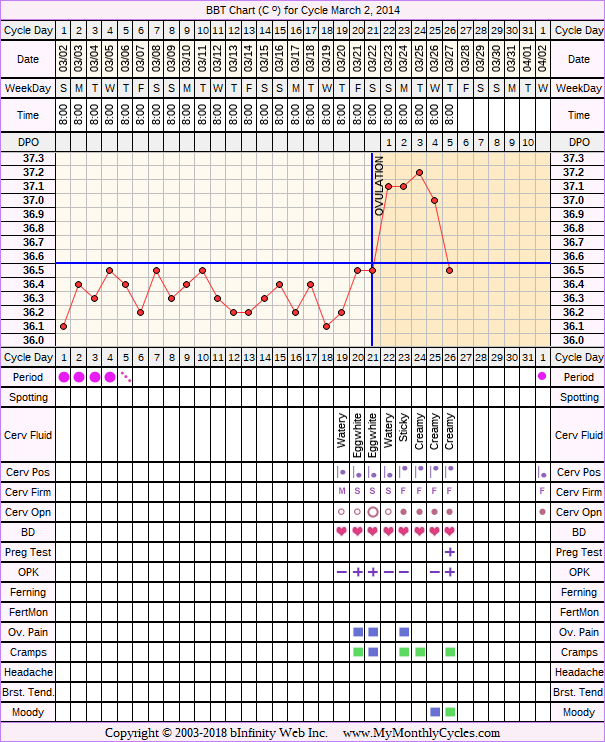 BBT Chart for cycle Mar 2, 2014