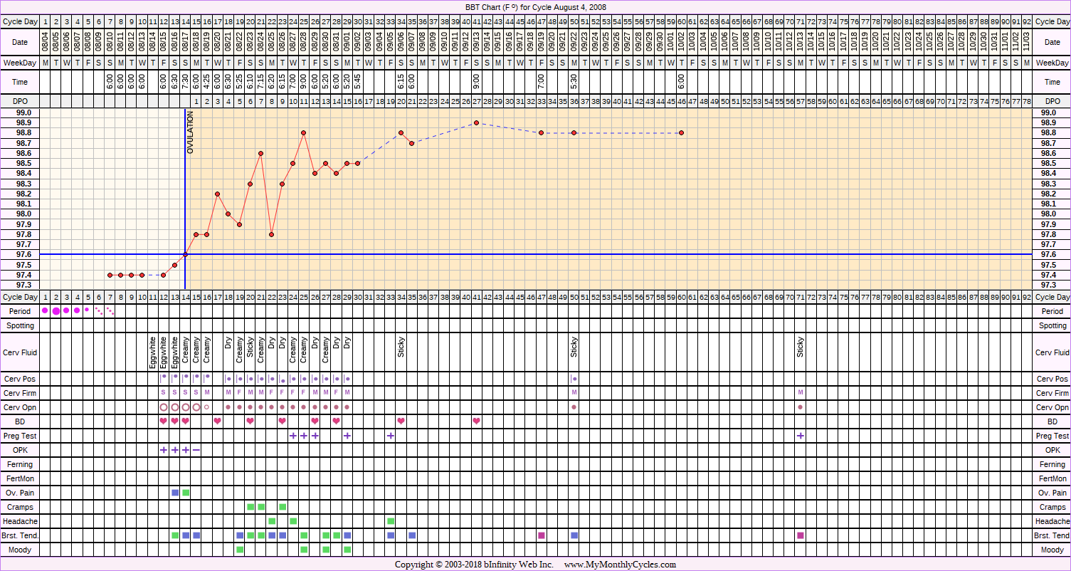 Fertility Chart for cycle Aug 4, 2008, chart owner tags: BFP (Pregnant), Ovulation Prediction Kits, Over Weight