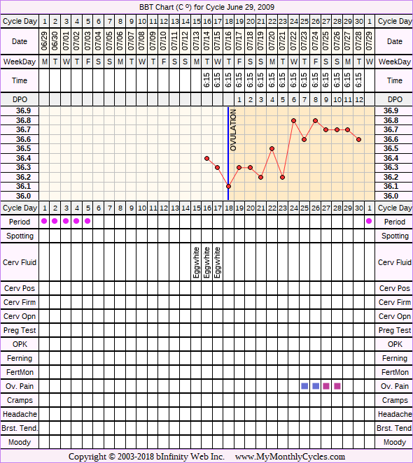 Fertility Chart for cycle Jun 29, 2009, chart owner tags: Acupuncture, After BC Implant, BFN (Not Pregnant), Endometriosis, Herbal Fertility Supplement