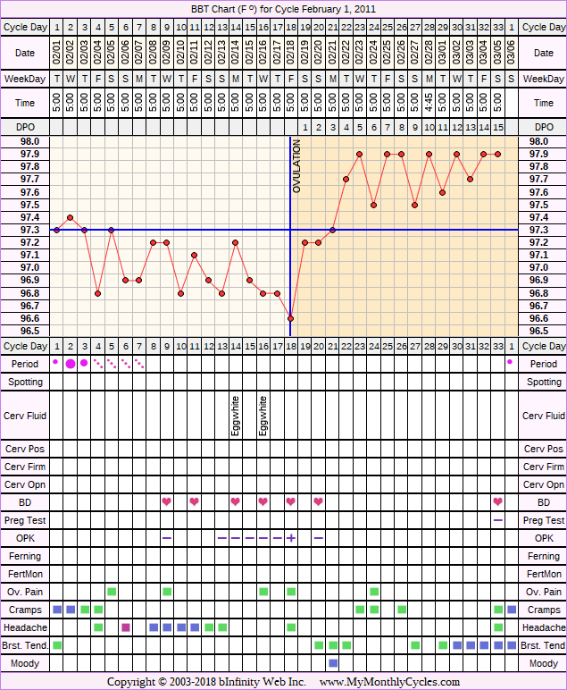 Fertility Chart for cycle Feb 1, 2011, chart owner tags: Metformin, Ovulation Prediction Kits